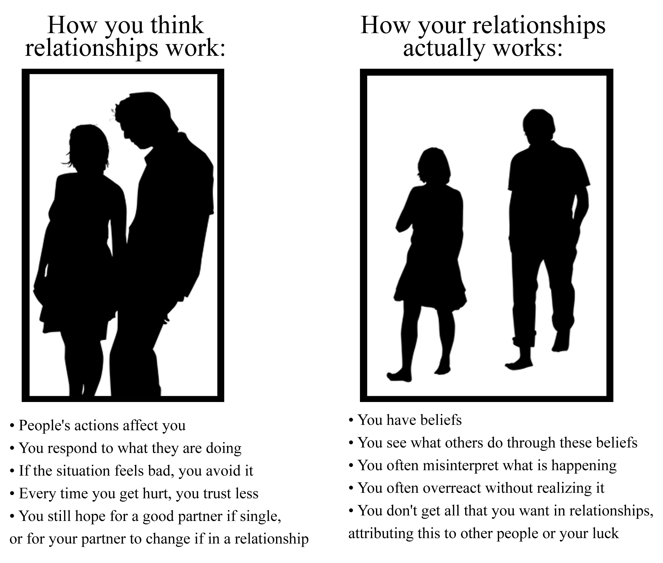 Dating relationship and marriage